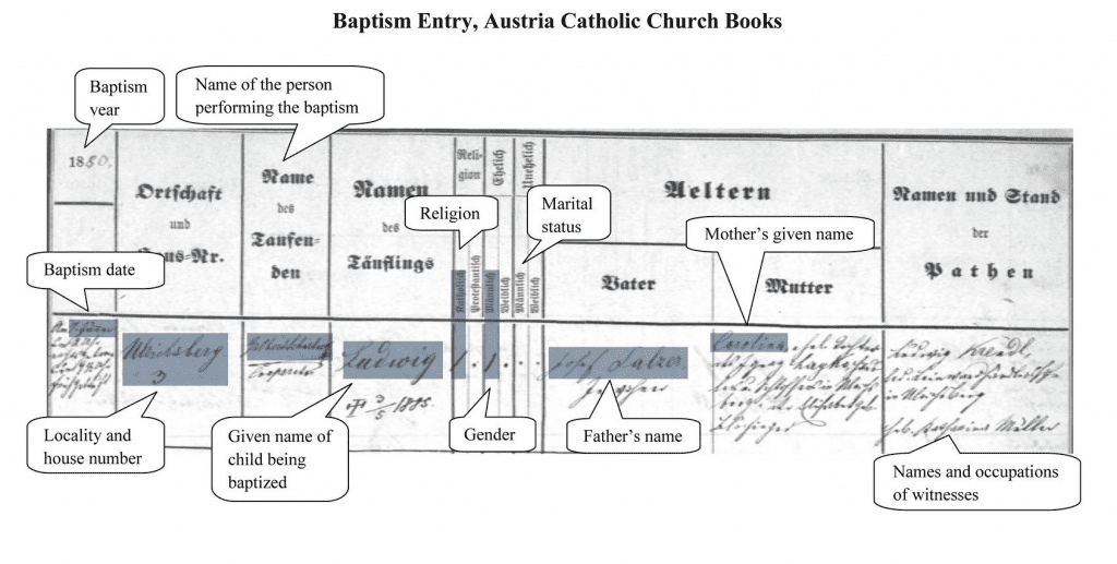 Austrian Catholic Church baptismal record written in German with Englan translation at FamilySearch listed at OnGenealogy