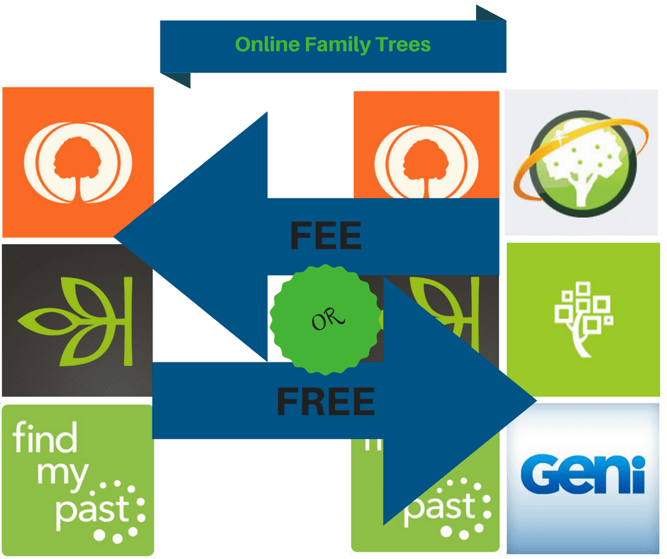 Online Family Trees-fee or free-OnGenealogy