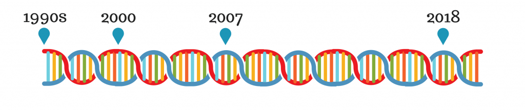Image of My DNA Timeline