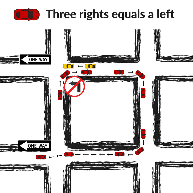 Three rights equals a left