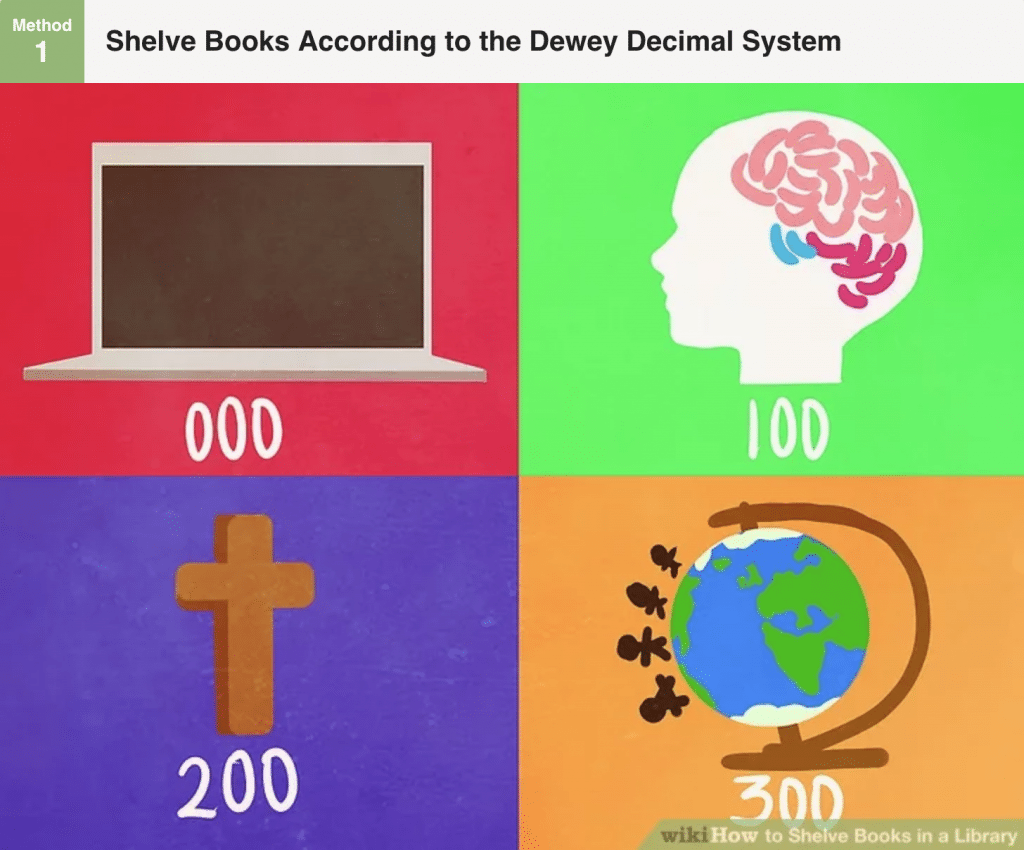 WikiHow article on shelving books according to the Dewey Decimal system