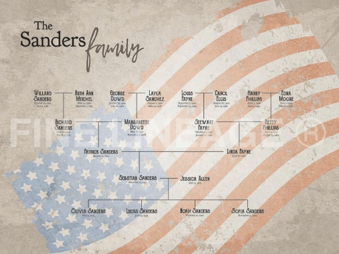 Patriot Lineage at Fine Lineage custom family tree art #OnGenealogy