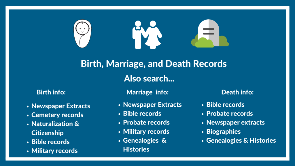 Looking for Birth, Marriage, and Death Records then also search these record types