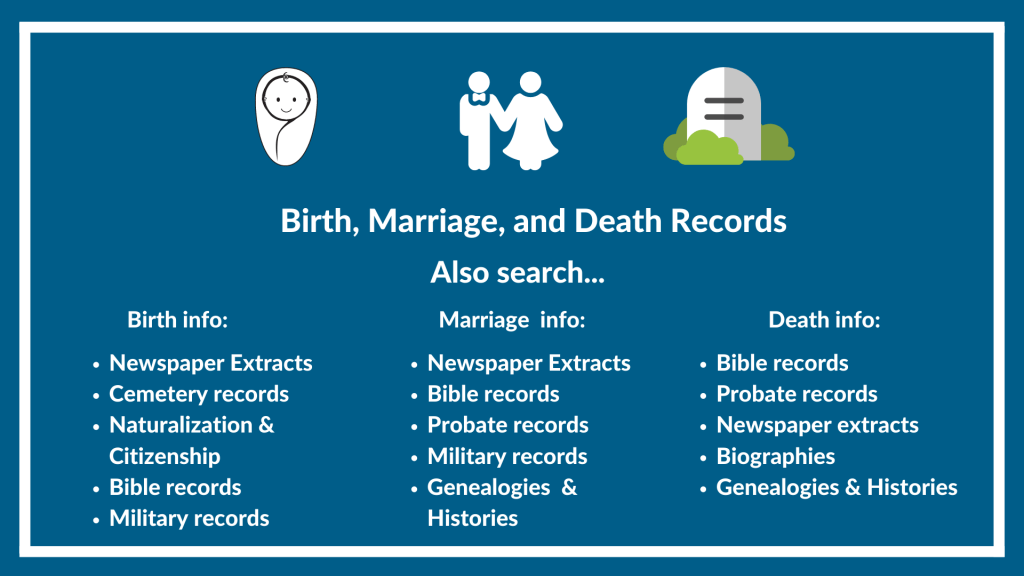 Searching for Birth, Marriage, and Death Records then also search these record types...